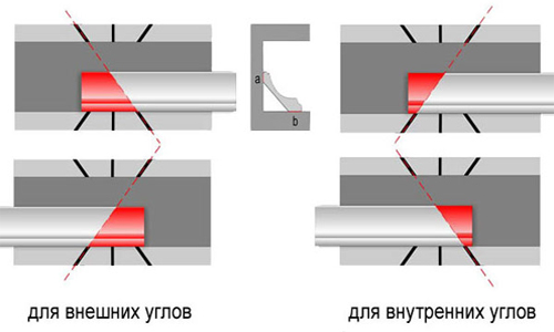Как правильно разрезать потолочный плинтус